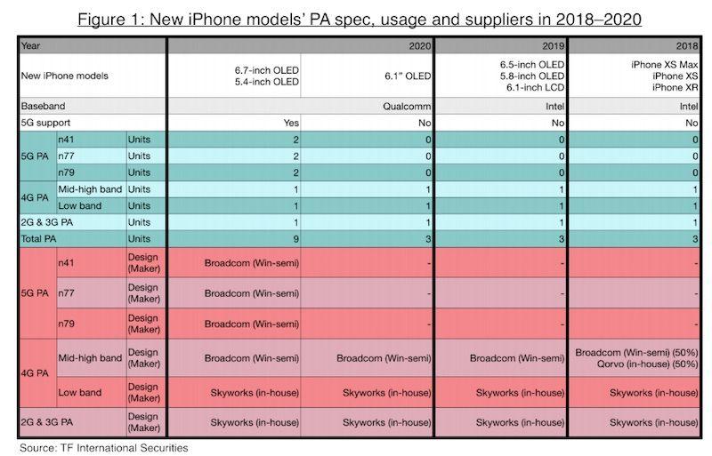kuo-2020-iphones.jpg