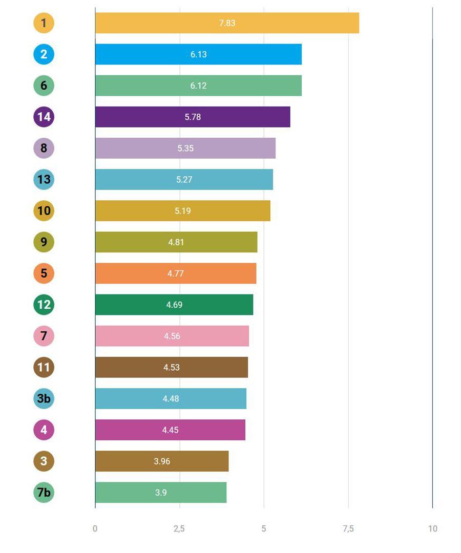 Meilleure connexion 4G sur les lignes RATP Paris 2019