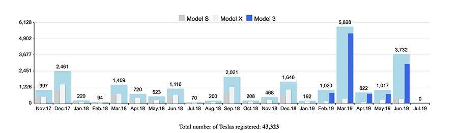 Tesla-immat-WEB.jpg