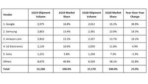 Google Home est l'assistant le plus vendu en Europe en 2019