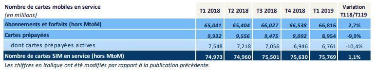 Arcep T1 2019 d%C3%A9tail parc mobile