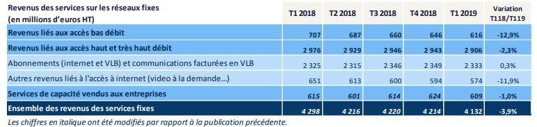 Arcep T1 2019 d%C3%A9tail revenus fixe