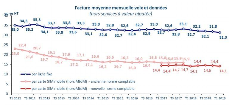 Arcep T1 2019 %C3%A9volution facture moyenne fixe%2Bmobile