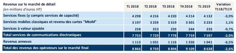 Arcep T1 2019 revenus des services fixes et mobiles