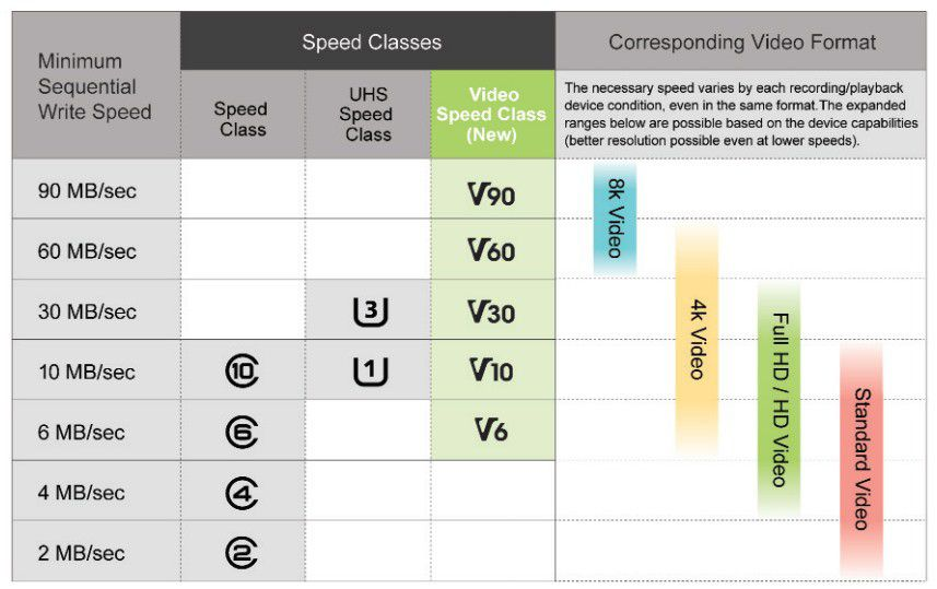Sd video speed class