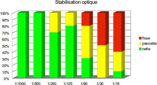 Technozoom stabilisation optique