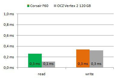 Force Series F60 acces