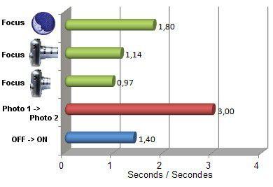 Optio H90 vitesse