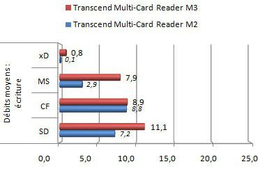 Transcend Multi Card Reader M3 ecriture