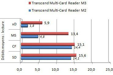Transcend Multi Card Reader M3 lecture
