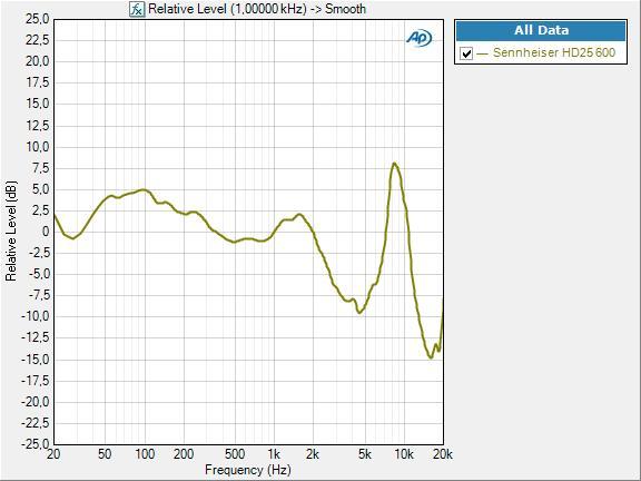 Sennheiser HD25 600 rel lvl