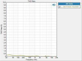 Sennheiser HD25 600 thd percent