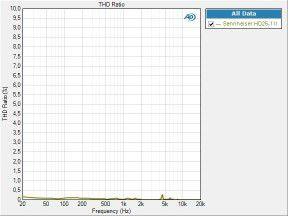 Sennheiser HD25 1 thd percent