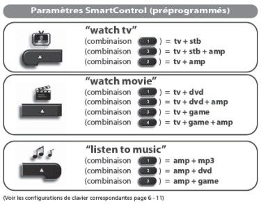 Smartcontrolps3preprogrammes(1)