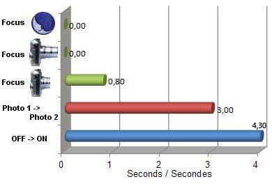 Sigma DP1x test review avis