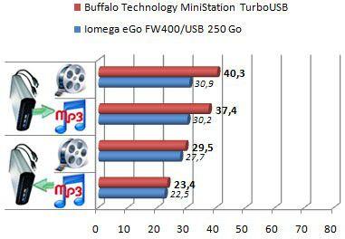 MiniStation Turbo USB 250 Go avec turbo
