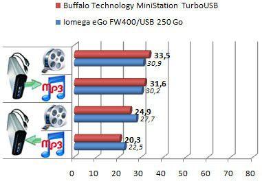 MiniStation Turbo USB 250 Go sans turbo