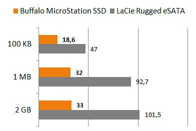 Buffalo SSD MS32Go lecture