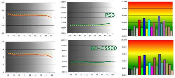 Couleurs bd c5500