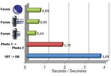 EX1 vitesse