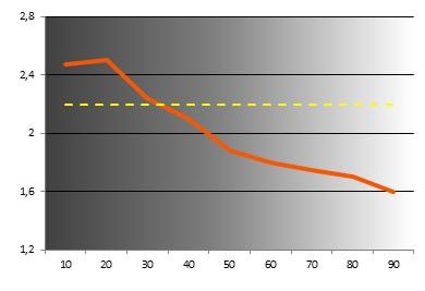 LE46C750 normal luminance