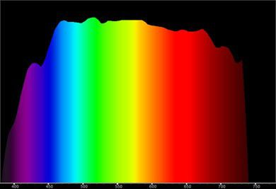 Soleil spectre