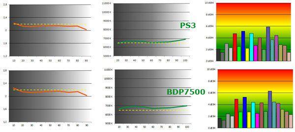 BDP7500 couleur