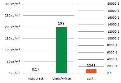 Econova contraste mesure