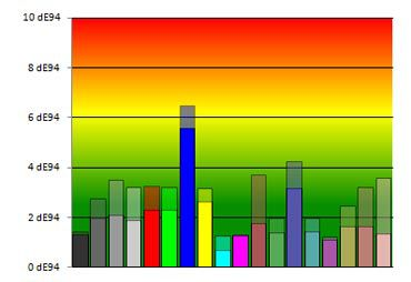 U2311H de couleur reglee