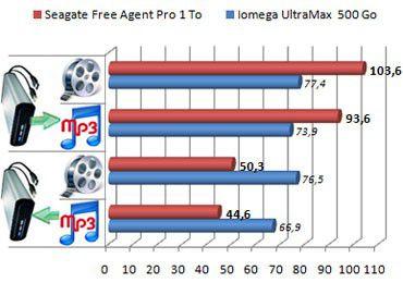 Free Agent Pro 1To esata