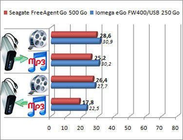 FreeAgent Go 500 Go 2008 debits usb