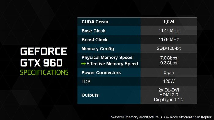Nvidia GeForce GTX 960 memory