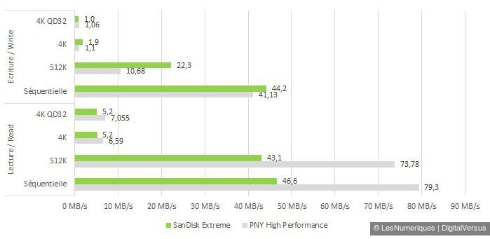 Sandisk extreme 32gb sdhc cdm