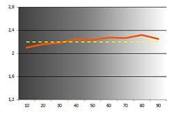 B2483hsu gamma calib