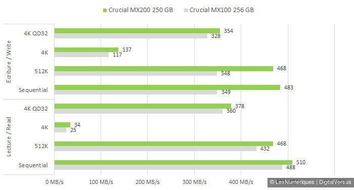 Crucial MX200 250GB cdm vs MX100 256GB