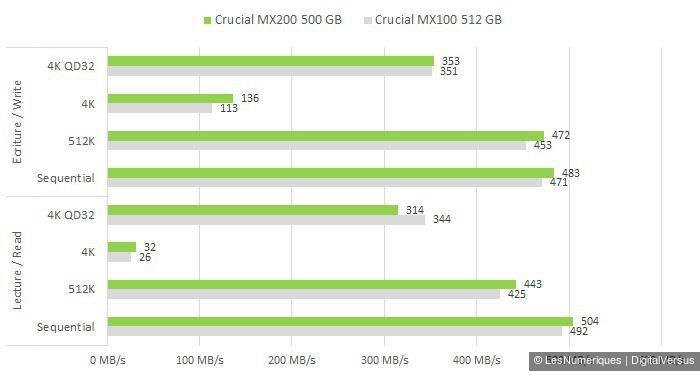 Crucial MX200 500GB cdm vs MX100 512GB