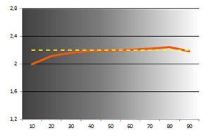 Q2778VQE gamma calib