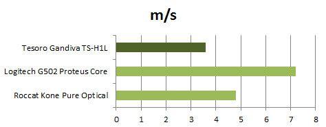 Vitesse graph