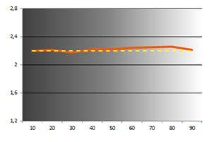 S27D590C gamma calib