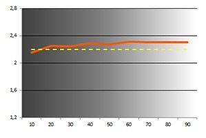 BDM3270QP gamma calib