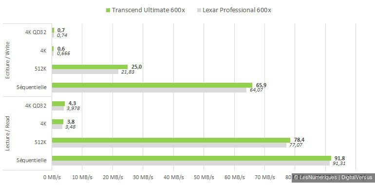 Transcend Ultimate 600x 64GB cdm