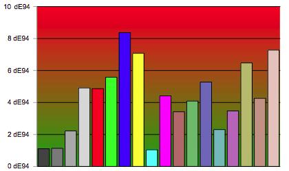 xperia z3+ colorimetrie