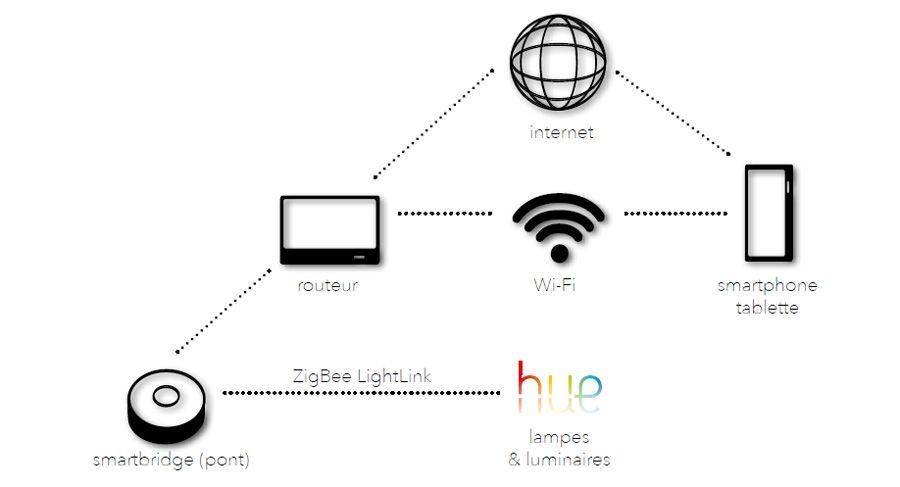 Wifi hue