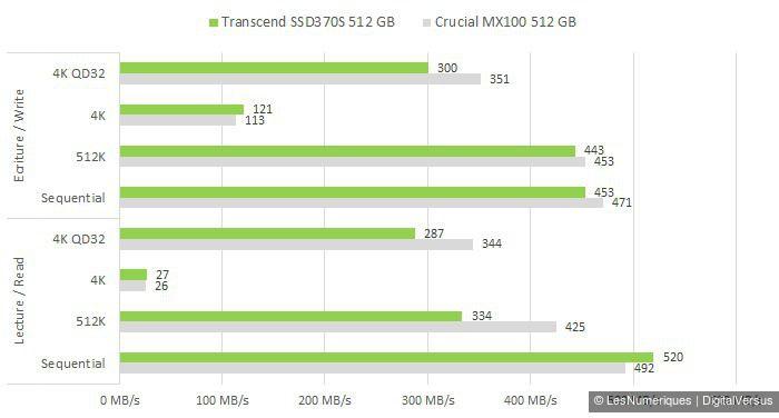 Transcend SSD370S 512GB cdm s