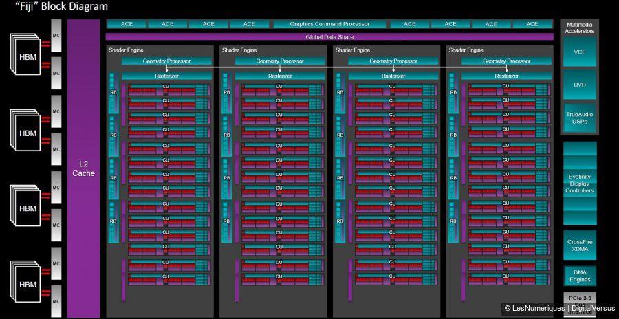 AMD_Radeon_R9_Fury_Fiji_diagram.jpg