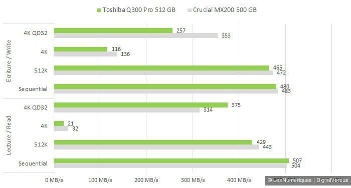 Toshiba Q300 Pro 512GB CDM