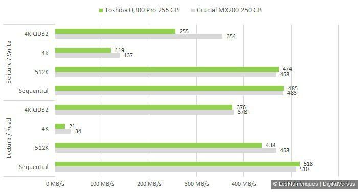 Toshiba Q300 Pro 256GB CDM