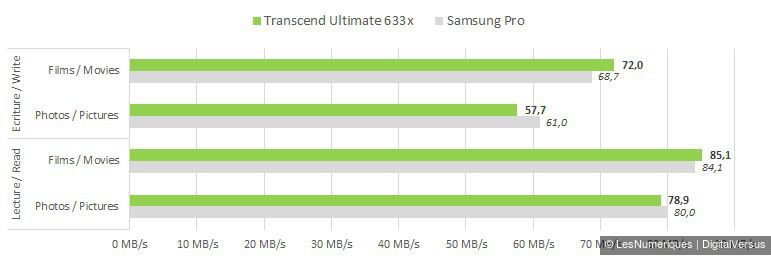 Transcend Ultimate 633x 64GB mSD manual
