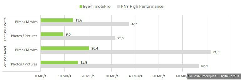 Eyefi mobipro 32gb manual