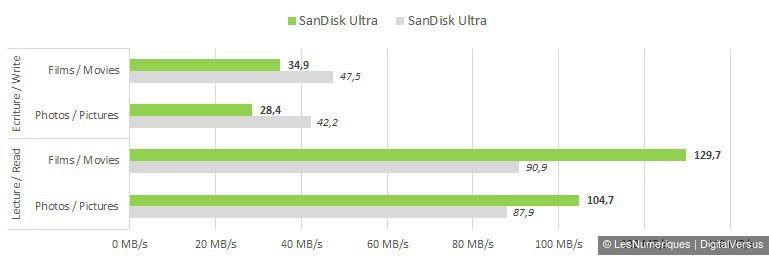 SanDisk Ultra 256GB copy